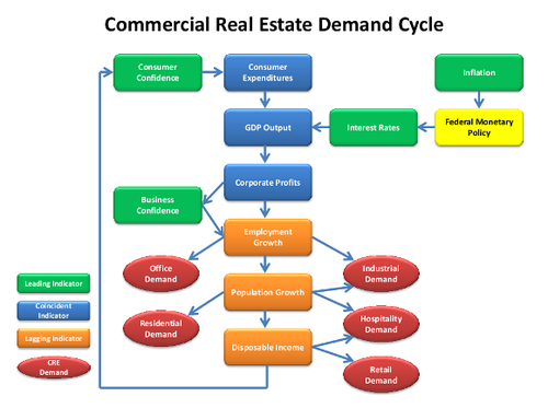 CRE Demand Cycle
